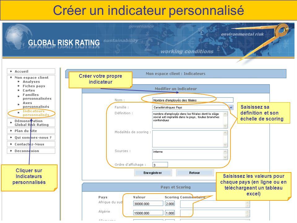 Créer un indicateur personnalisé