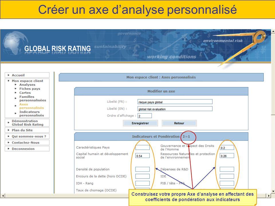 Créer un axe d'analyse personnalisé