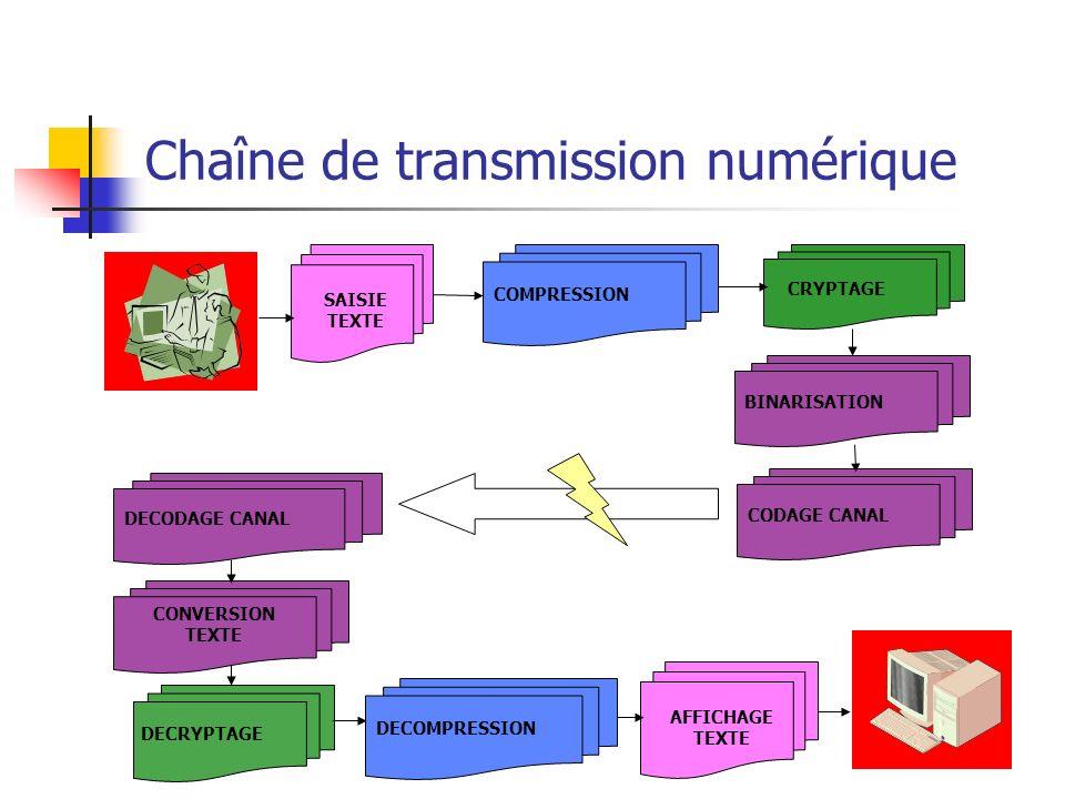 Chaîne de transmission numérique