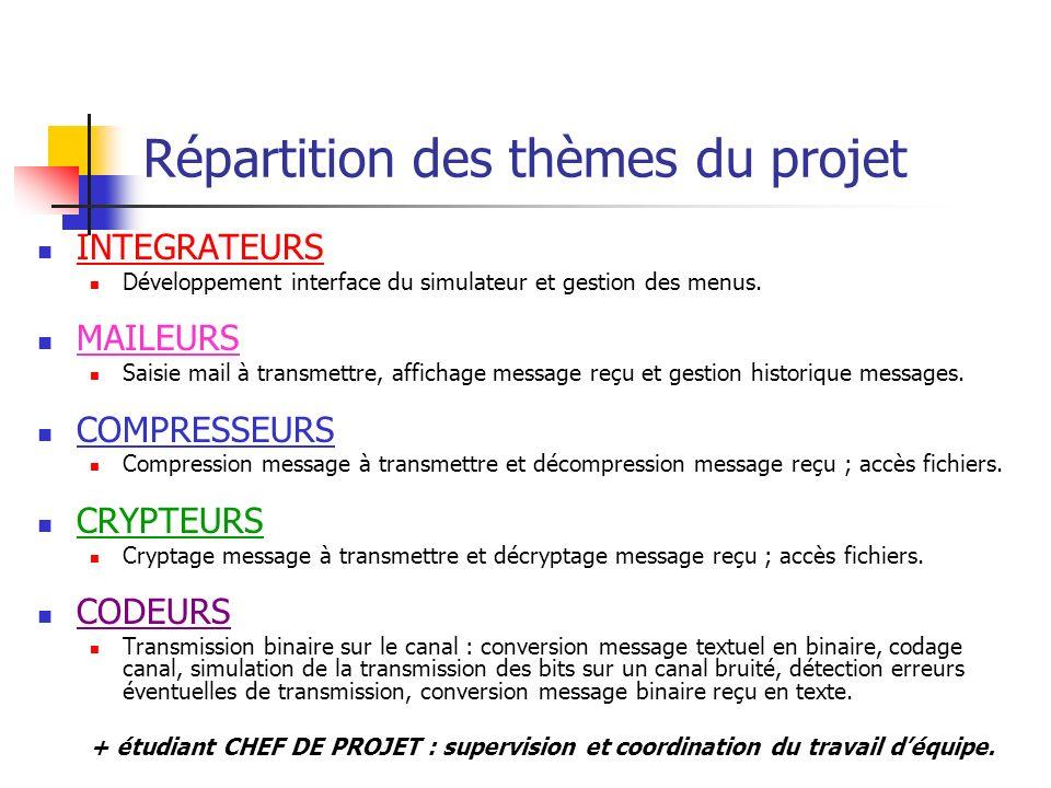 Répartition des thèmes du projet
