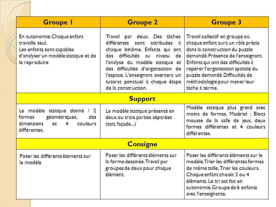 Groupe 1 Groupe 2 Groupe 3 Support Consigne