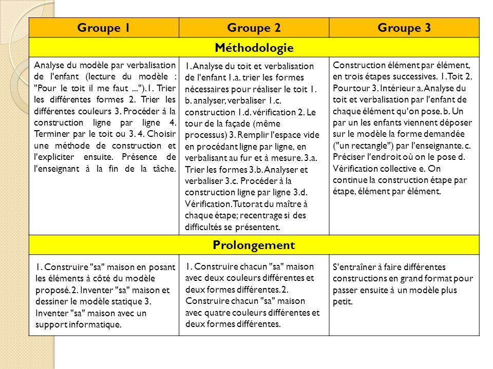 Groupe 1 Groupe 2 Groupe 3 Méthodologie Prolongement
