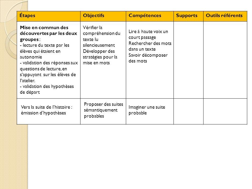 Étapes Objectifs. Compétences. Supports. Outils référents. Mise en commun des découvertes par les deux groupes :