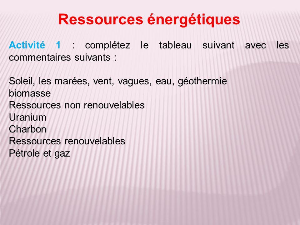 Ressources énergétiques