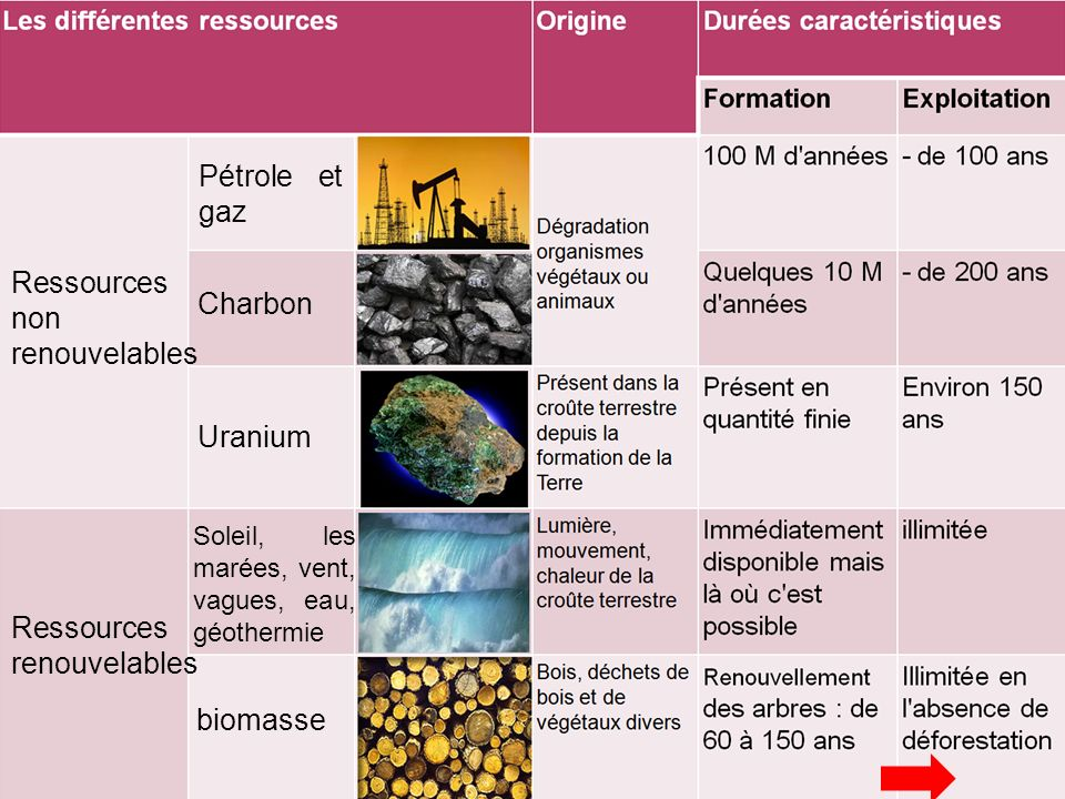 Ressources non renouvelables Charbon