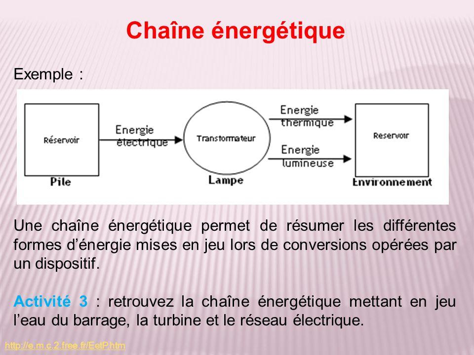 Chaîne énergétique Exemple :