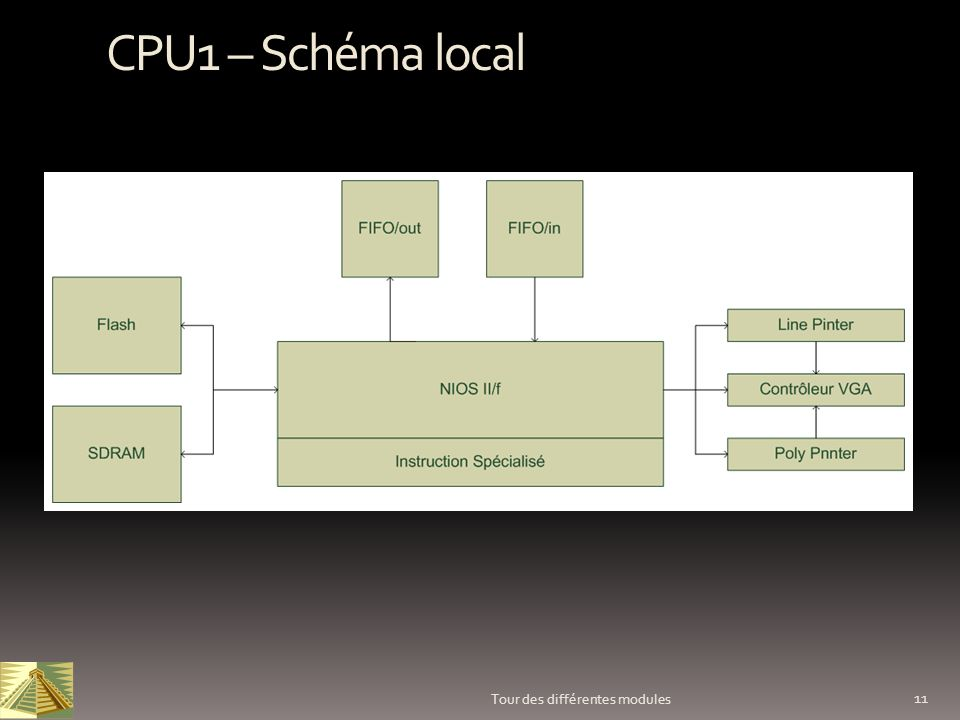 CPU1 – Schéma local Tour des différentes modules
