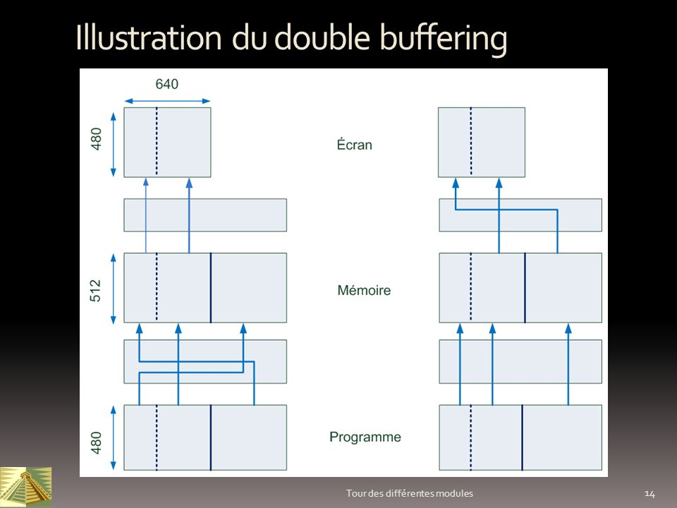 Illustration du double buffering