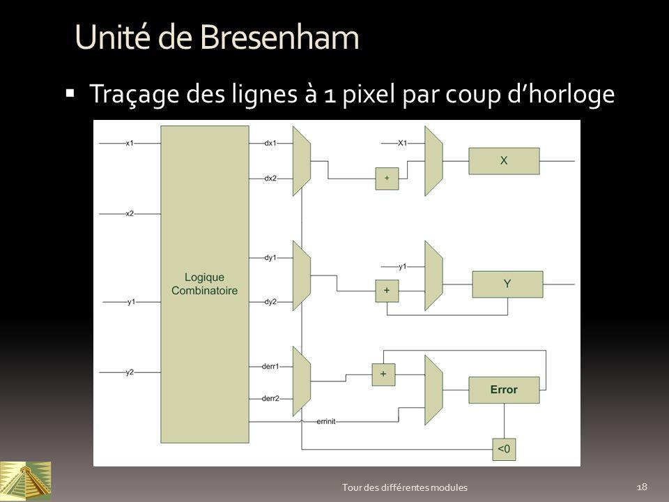 Unité de Bresenham Traçage des lignes à 1 pixel par coup d'horloge