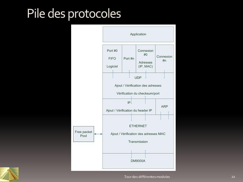 Pile des protocoles Tour des différentes modules