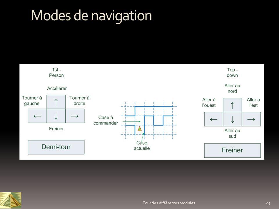 Modes de navigation Tour des différentes modules