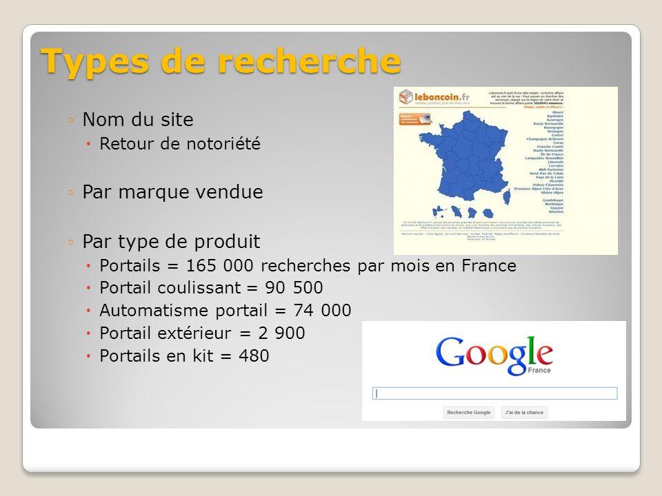 Types de recherche Nom du site Par marque vendue Par type de produit