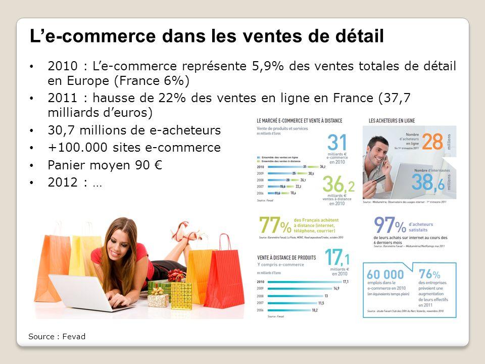 L'e-commerce dans les ventes de détail