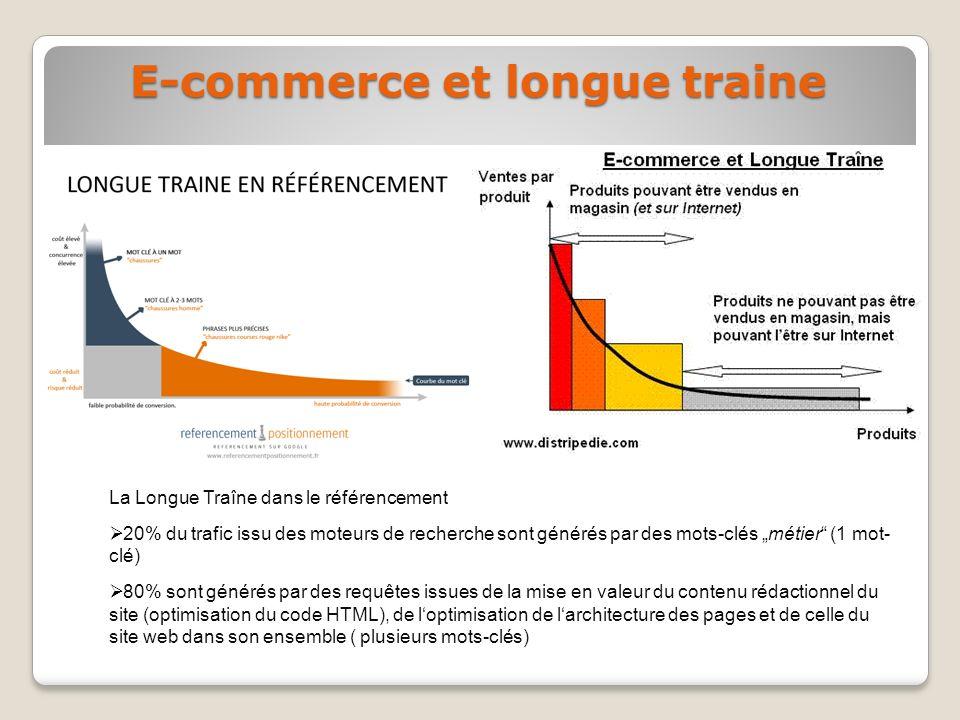 E-commerce et longue traine