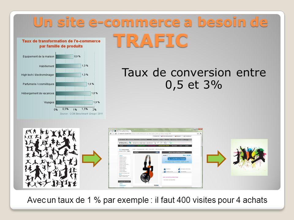 Un site e-commerce a besoin de TRAFIC