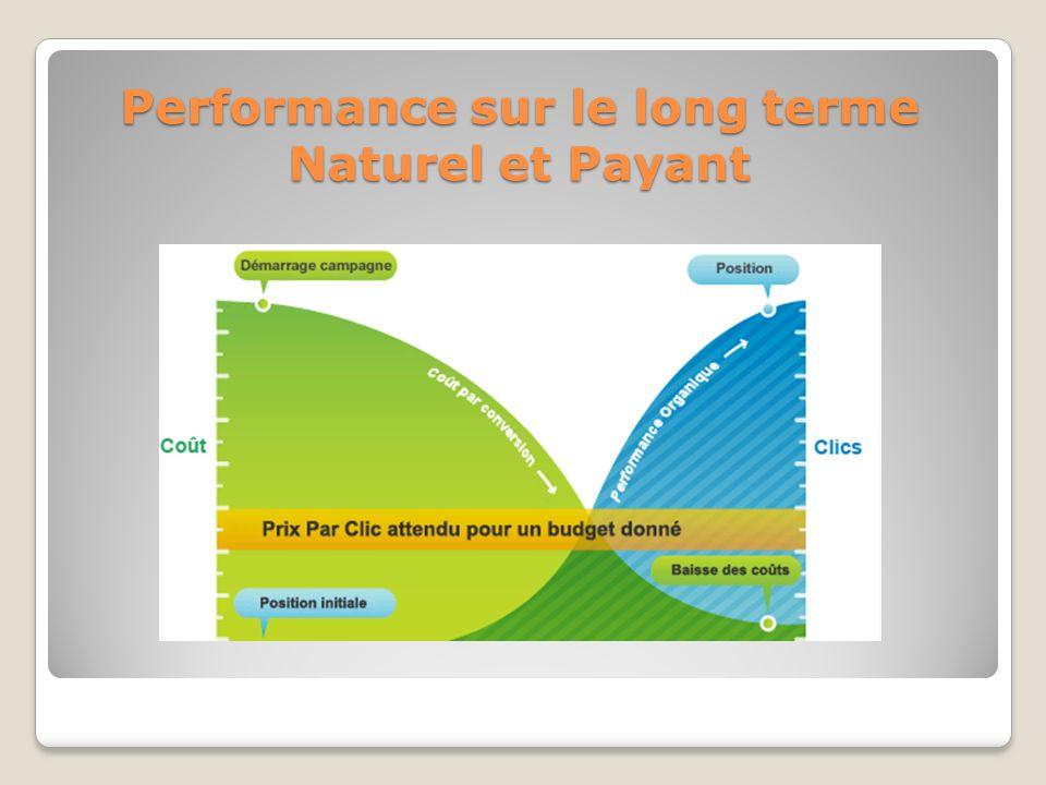Performance sur le long terme Naturel et Payant