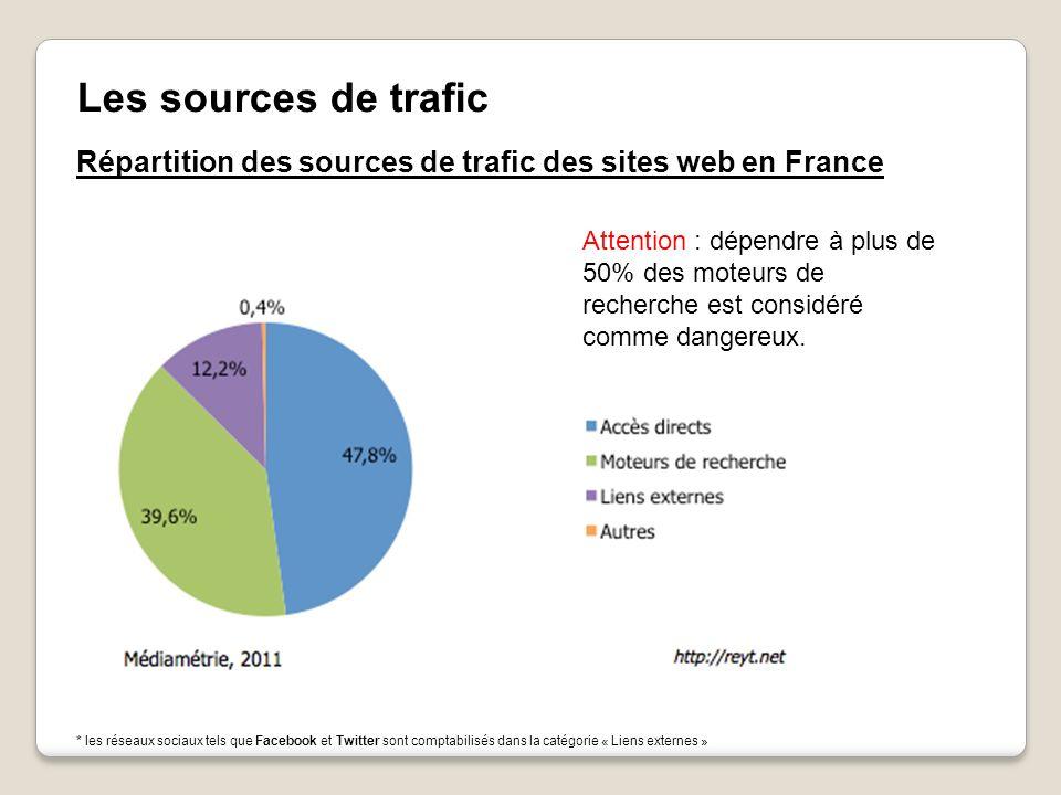 Les sources de trafic Répartition des sources de trafic des sites web en France.