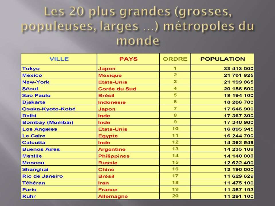Les 20 plus grandes (grosses, populeuses, larges …) métropoles du monde