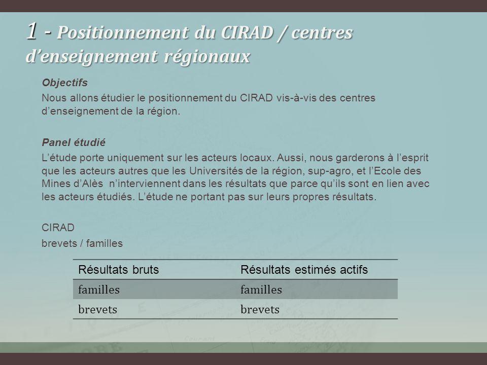 1 - Positionnement du CIRAD / centres d'enseignement régionaux