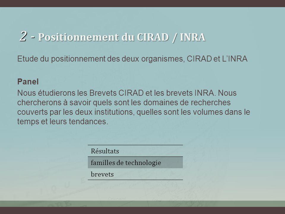 2 - Positionnement du CIRAD / INRA