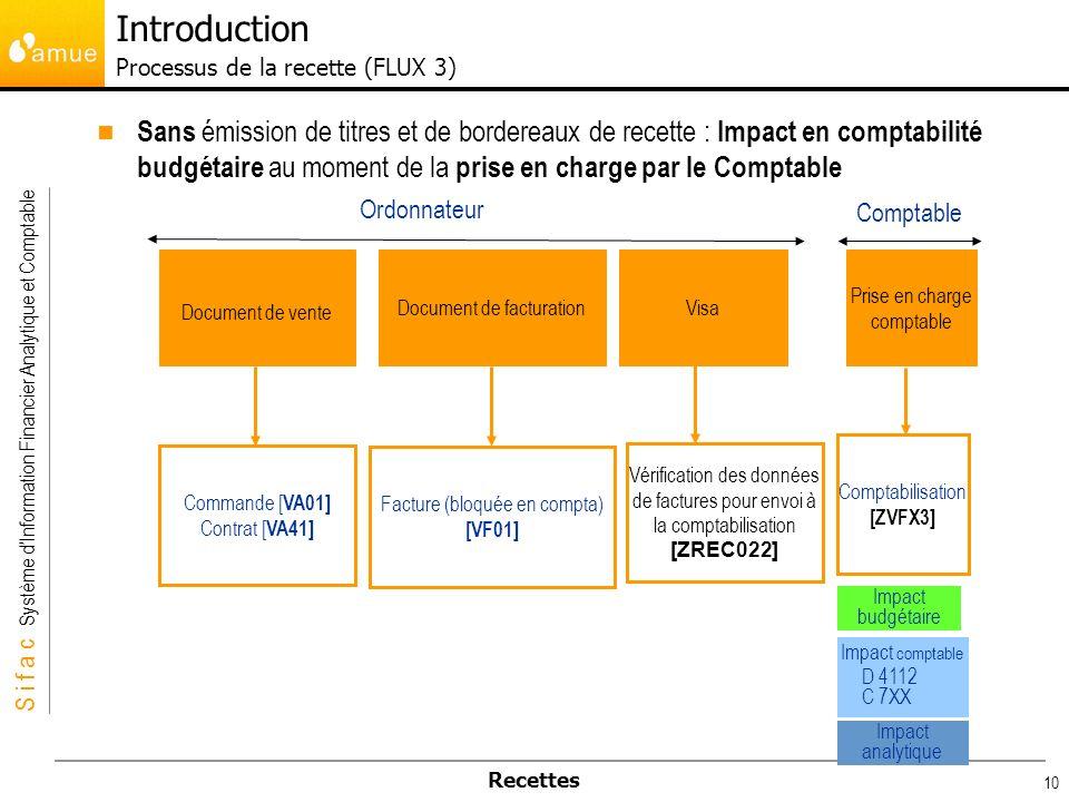 Introduction Processus de la recette (FLUX 3)