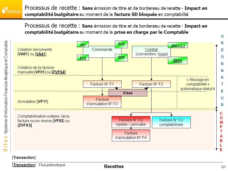Processus de recette : Sans émission de titre et de bordereau de recette - Impact en comptabilité budgétaire au moment de la facture SD bloquée en comptabilité