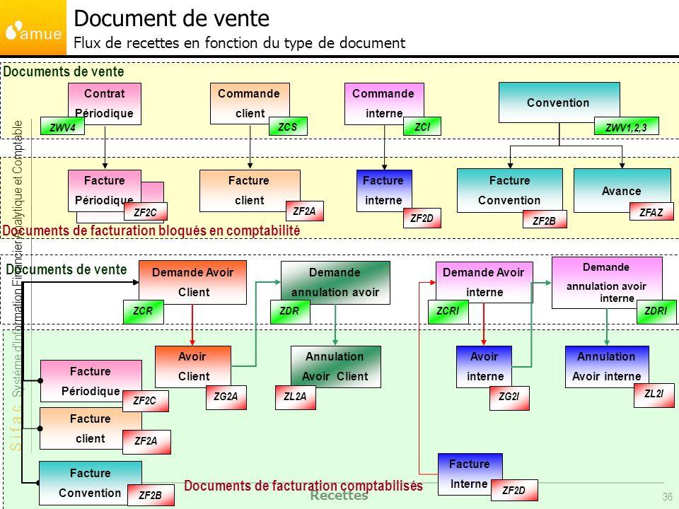 Document de vente Flux de recettes en fonction du type de document