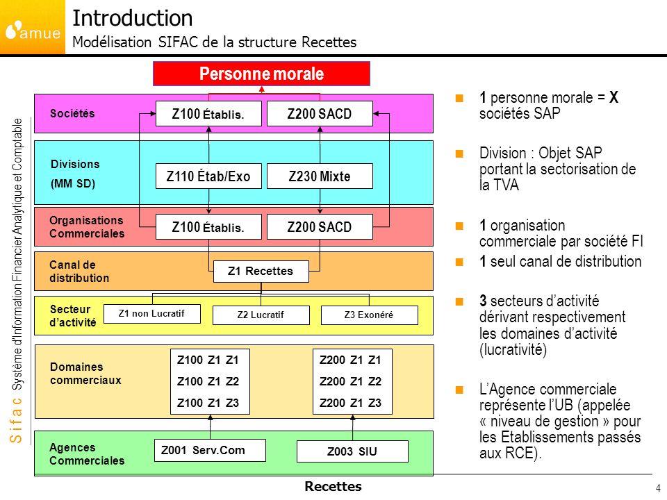 Introduction Modélisation SIFAC de la structure Recettes