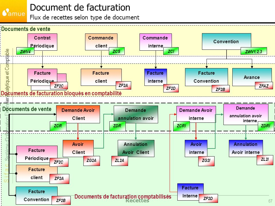 Document de facturation Flux de recettes selon type de document