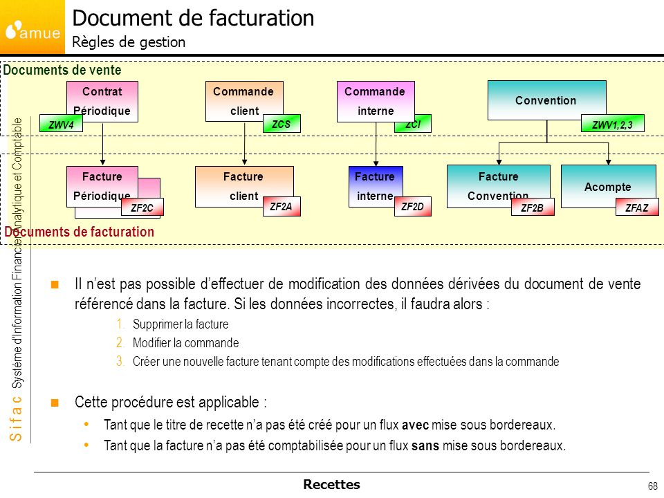 Document de facturation Règles de gestion