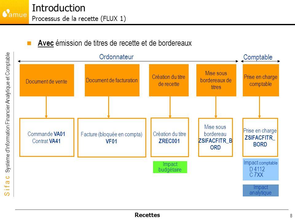 Introduction Processus de la recette (FLUX 1)
