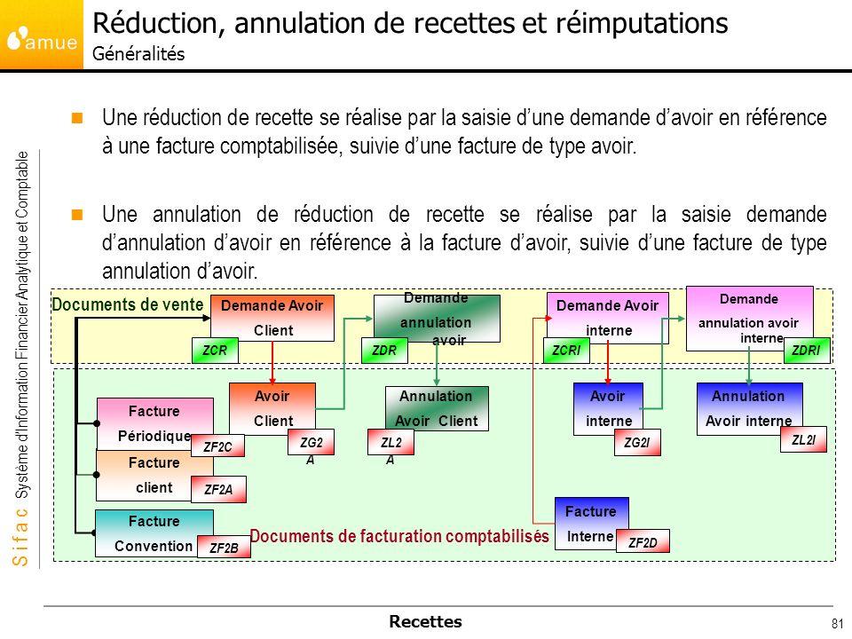 Réduction, annulation de recettes et réimputations Généralités