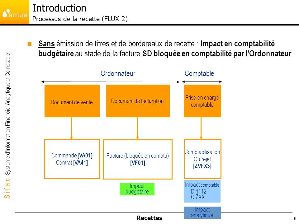 Introduction Processus de la recette (FLUX 2)