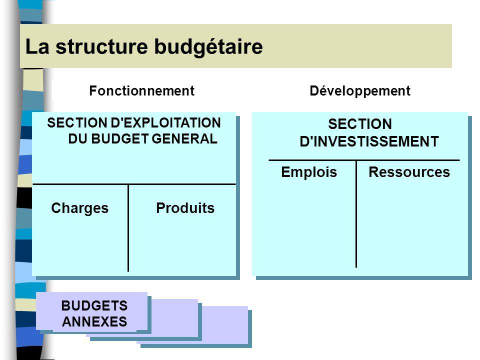 La structure budgétaire