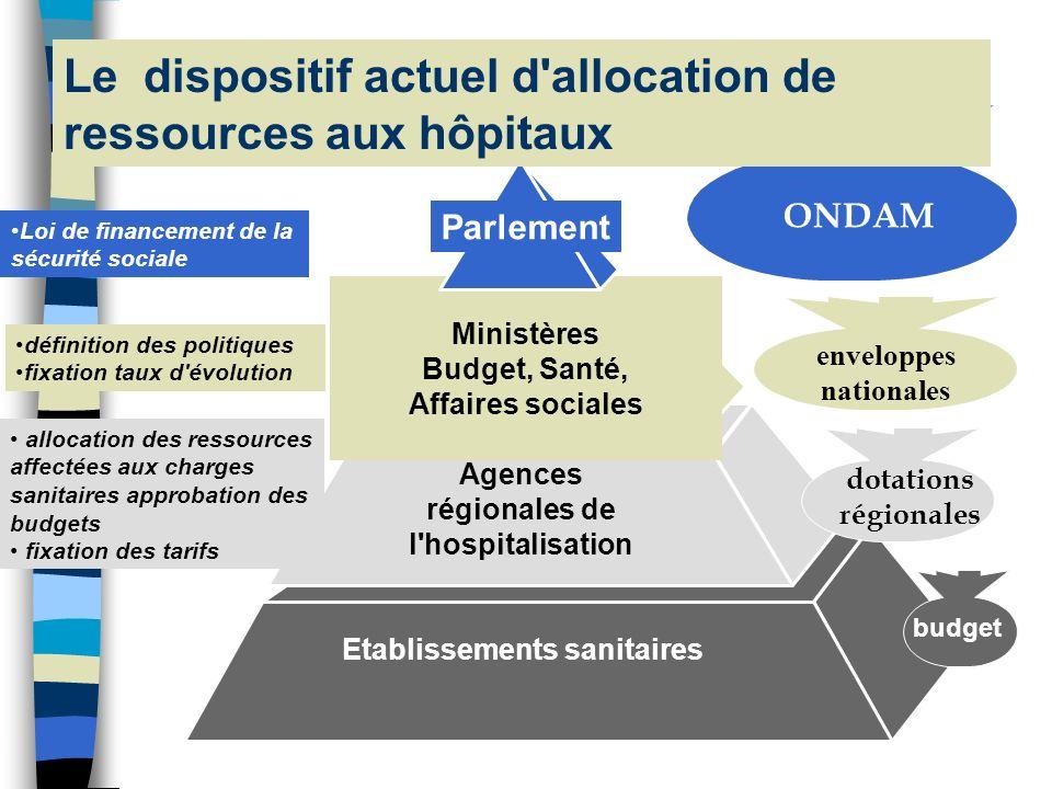 Le dispositif actuel d allocation de ressources aux hôpitaux