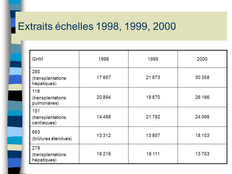 Extraits échelles 1998, 1999, 2000 GHM. 1998. 1999. 2000. 280. (transplantations hépatiques) 17 667.