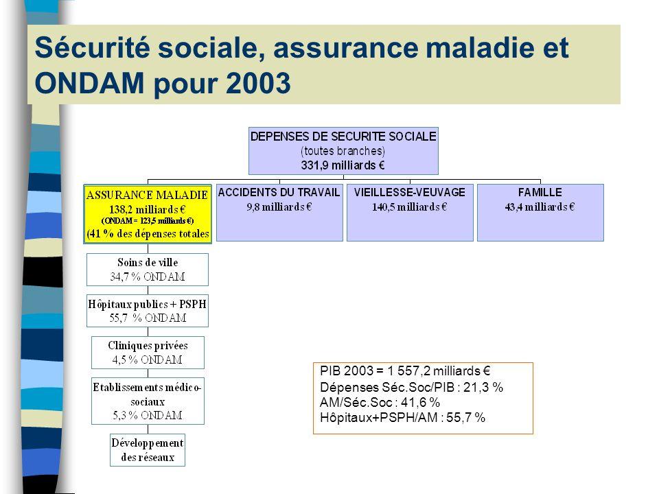 Sécurité sociale, assurance maladie et ONDAM pour 2003