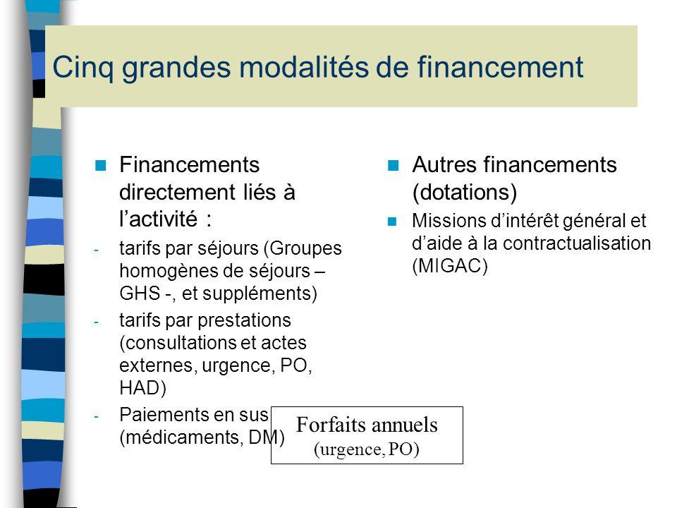 Cinq grandes modalités de financement