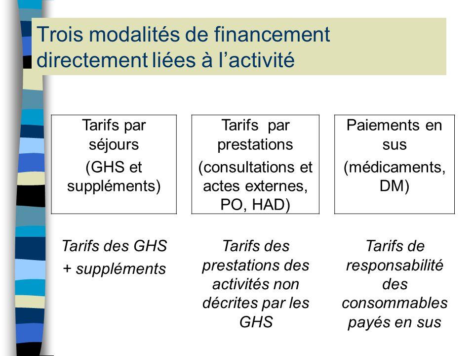 Trois modalités de financement directement liées à l'activité