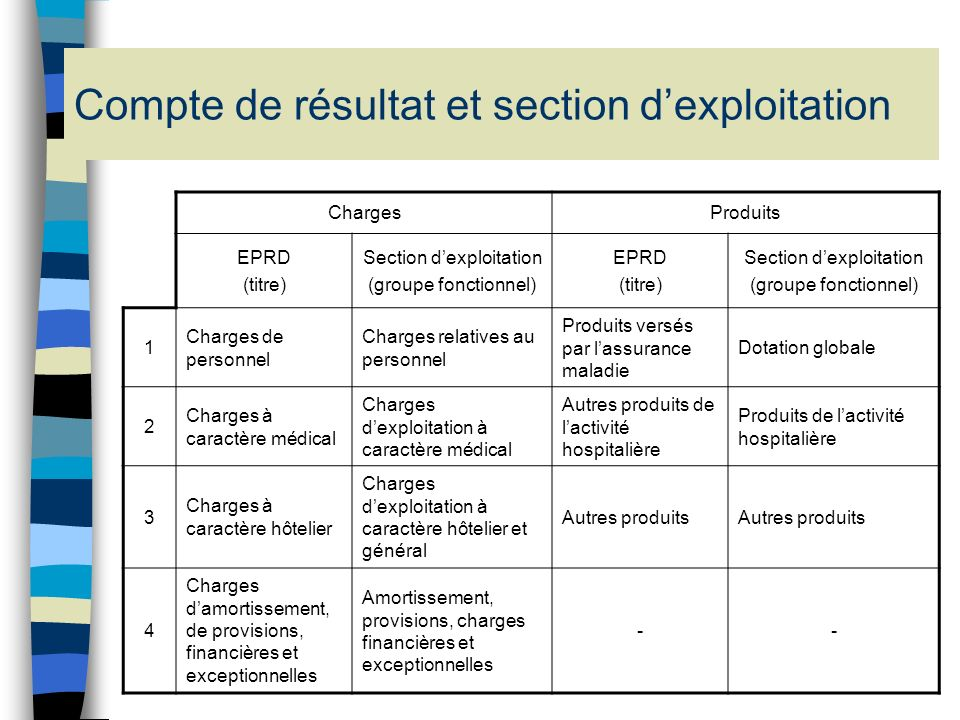 Compte de résultat et section d'exploitation