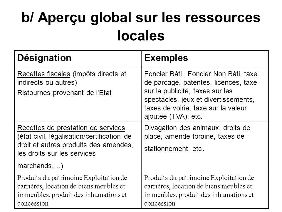b/ Aperçu global sur les ressources locales