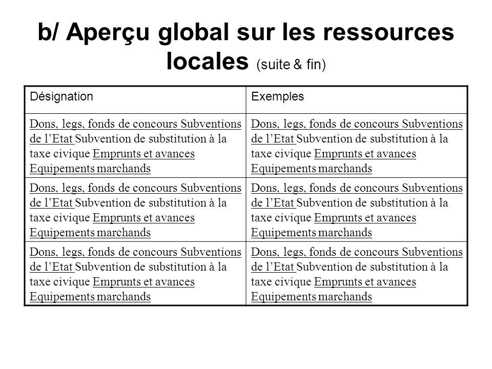 b/ Aperçu global sur les ressources locales (suite & fin)