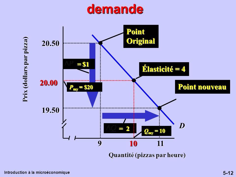 Le calcul de l'élasticité de la demande