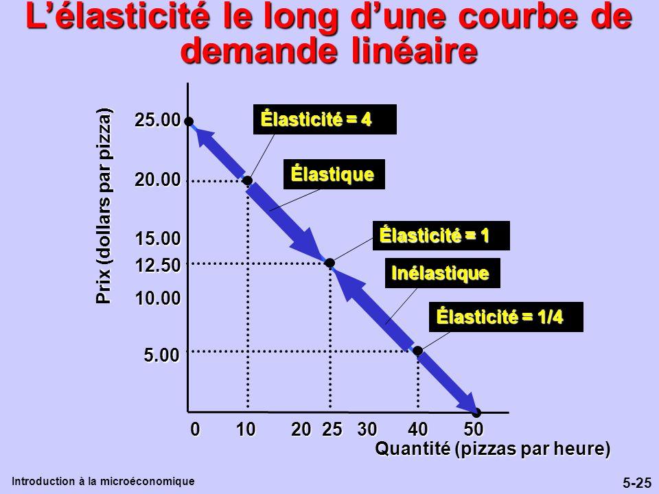 L'élasticité le long d'une courbe de demande linéaire