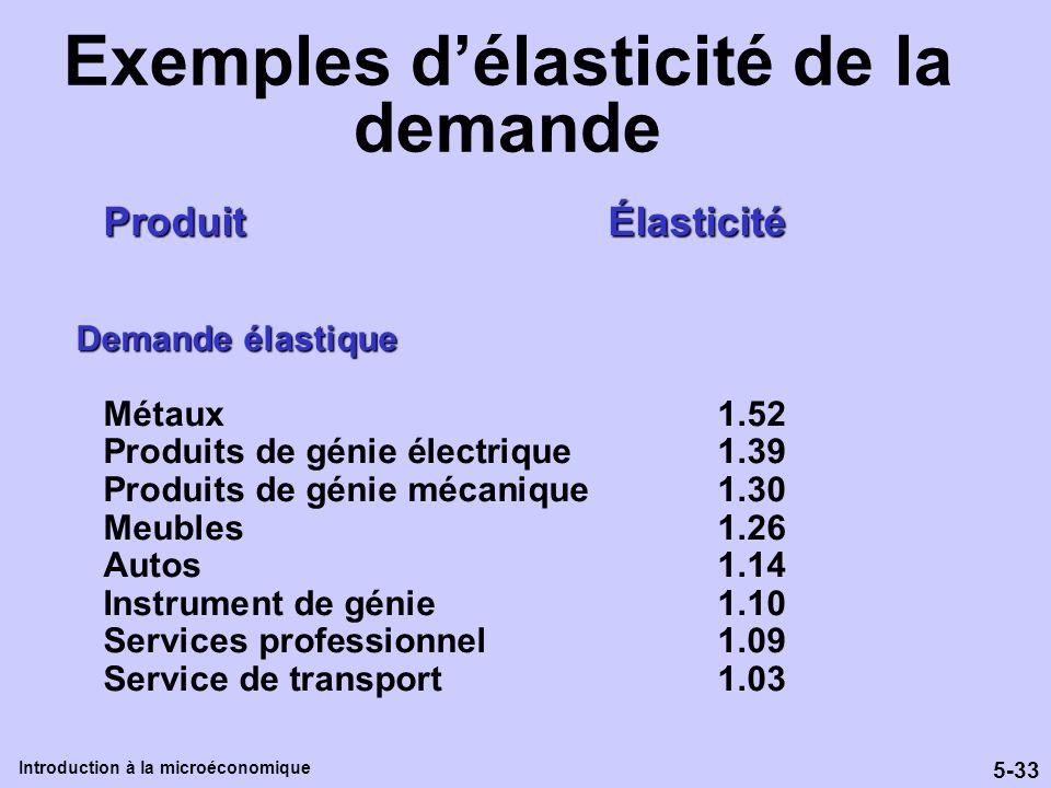 Exemples d'élasticité de la demande