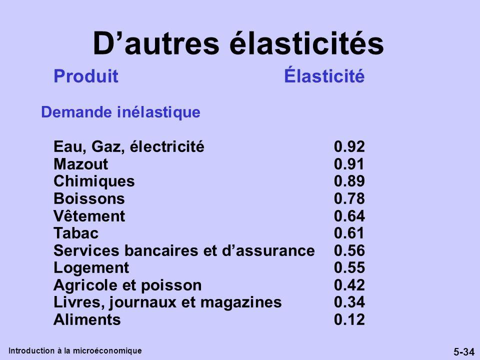 D'autres élasticités Produit Élasticité Demande inélastique