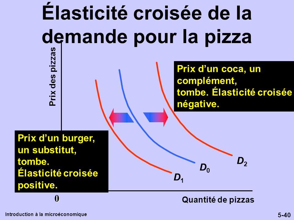 Élasticité croisée de la demande pour la pizza