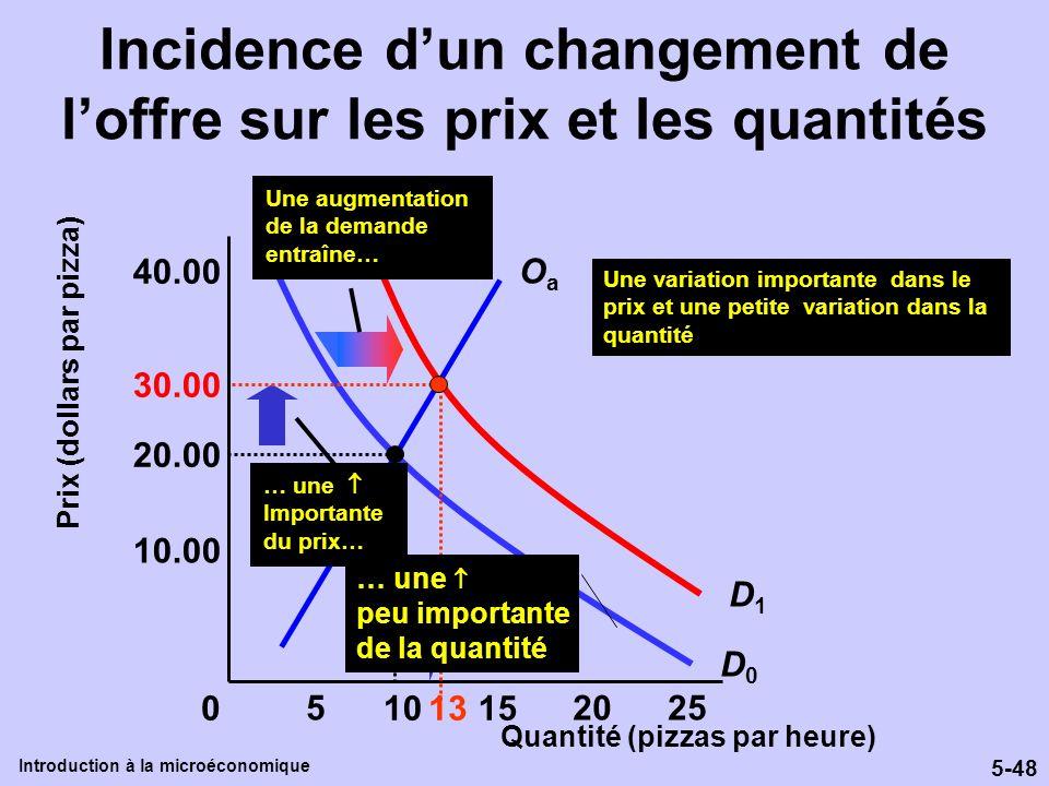 Incidence d'un changement de l'offre sur les prix et les quantités