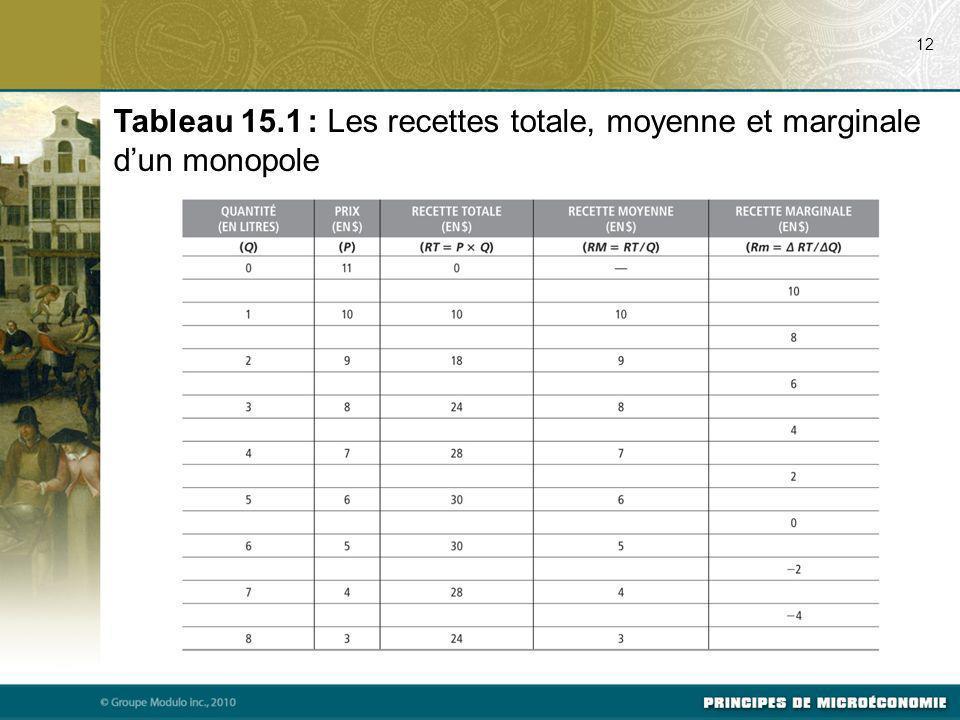 Tableau 15.1 : Les recettes totale, moyenne et marginale d'un monopole