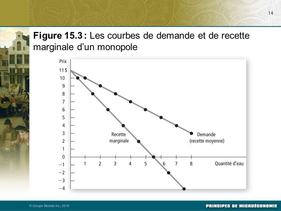 07/17/09 14. Figure 15.3 : Les courbes de demande et de recette marginale d'un monopole.